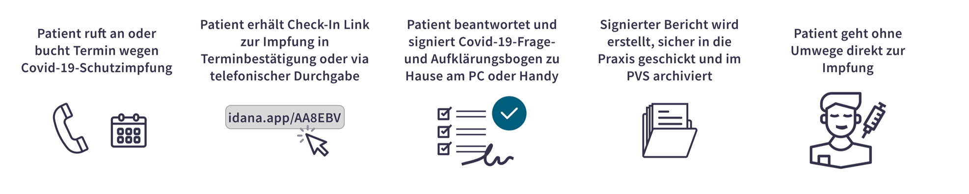 2021-04 Idana Impf Workflow-1